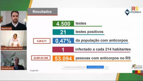 Uma em cada 214 pessoas está infectada no RS, aponta pesquisa
