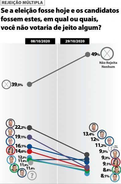 Schneider segue o mais rejeitado em Estrela